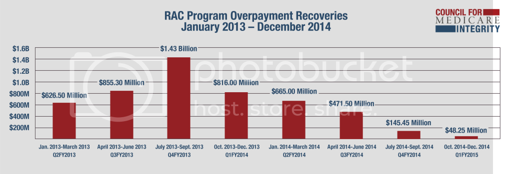 Overpayments Chart