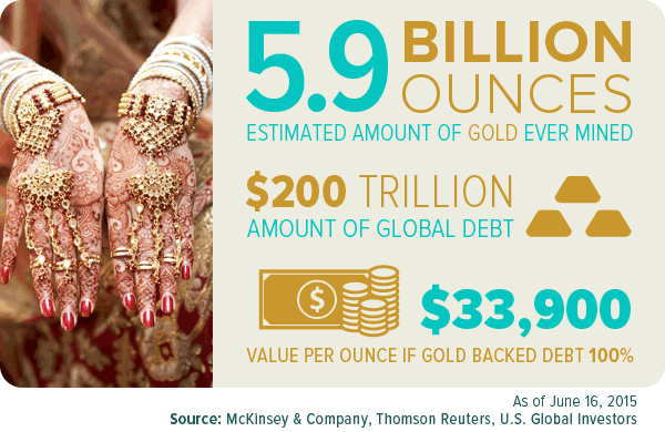 Gold vs global debt
