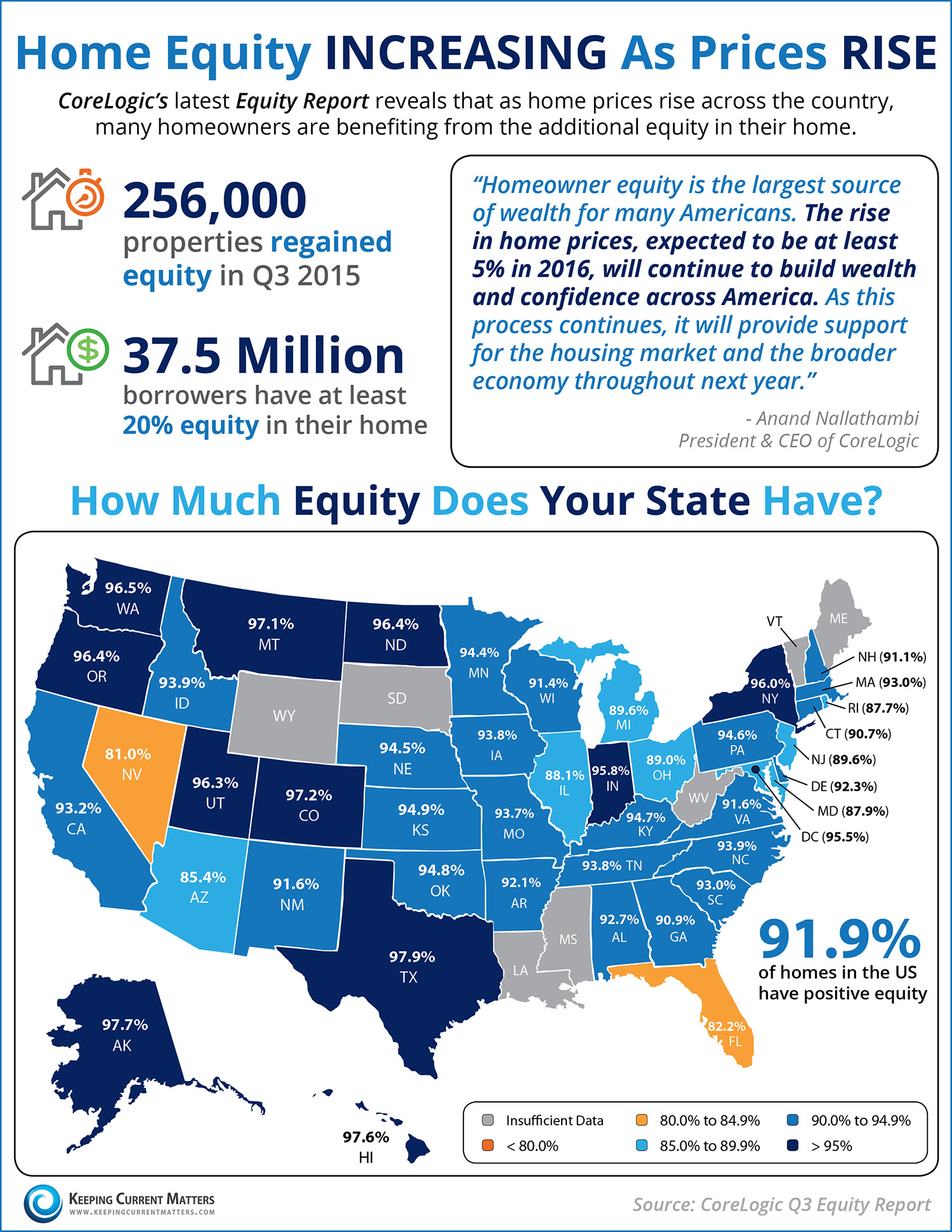 Home Equity Increasing as Home Prices Rise [INFOGRAPHIC] | Keeping Current Matters