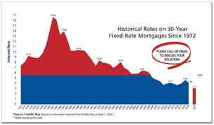 Freddie Mac Historical Rates