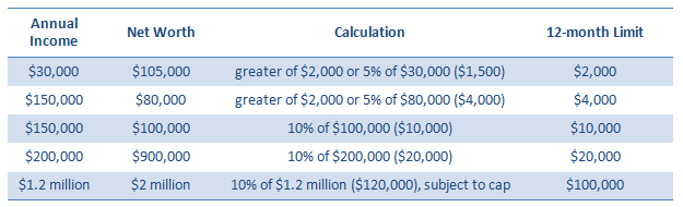 Income Sample Table