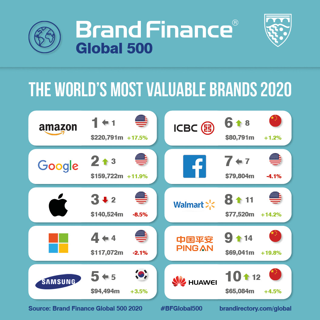 Global 500 Most Valuable Brands Social Media Card.jpg