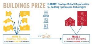 Enter the DOE's E-Robotic Prize or the SVR Accelerator - sUAS Information 2