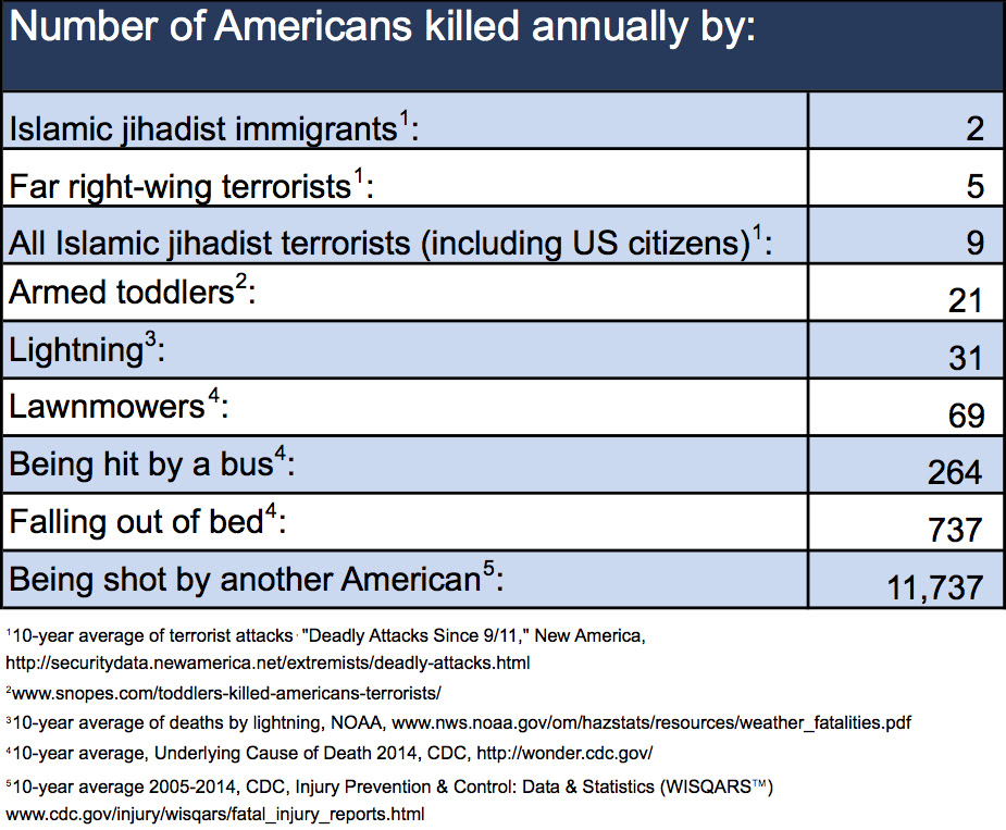 causes-for-deaths-in-u-s-including-terrorism