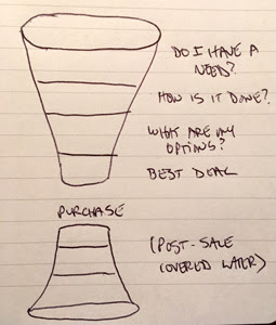 sales and marketing decision funnel