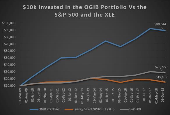 InvWhisp OGIB vs SP500 and XLE