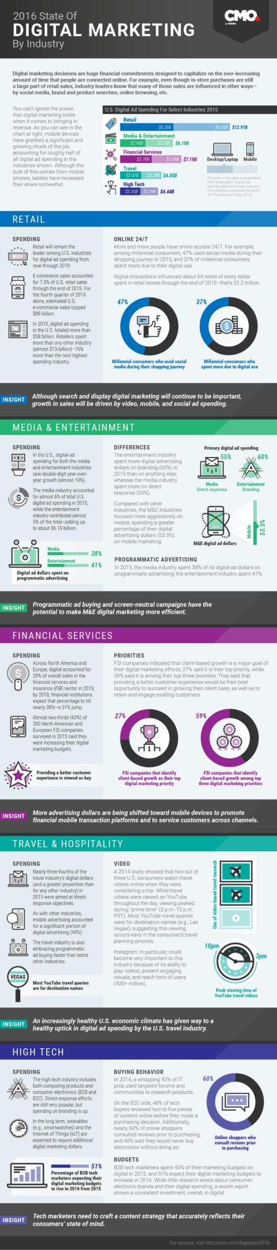 Estado del Marketing Digital por sectores