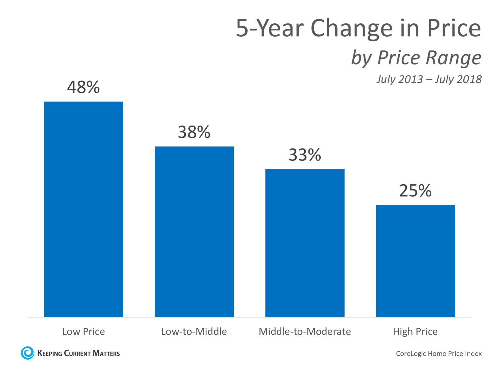 Home Prices: The Difference 5 Years Makes   Keeping Current Matters