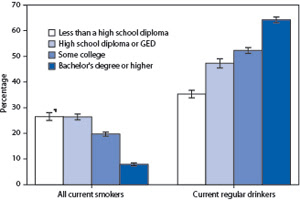 Whereas the prevalence of smoking decreased with higher education levels, the prevalence of regular drinking increased.