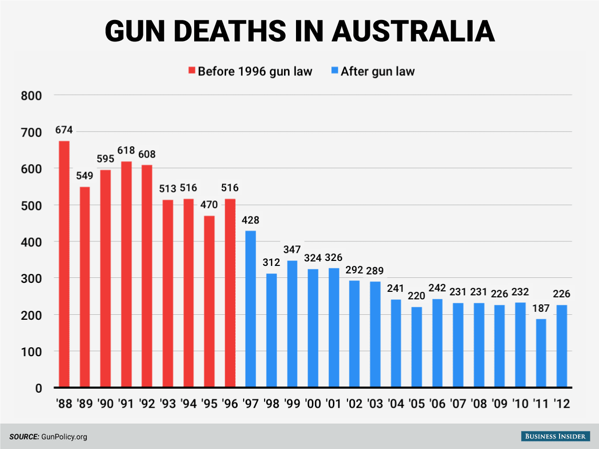 Gun Deaths in Australia, 1988-2012