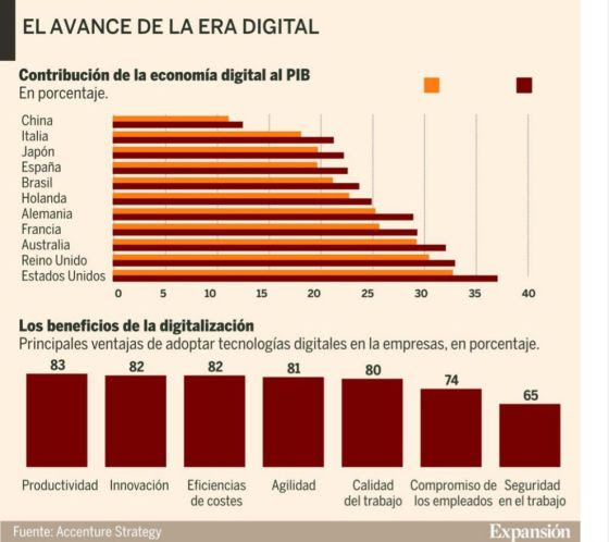 El avance de la Era Digital