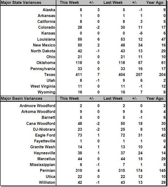 March 31 2017 rig count summary