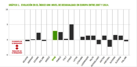 desigualdad 2007-2014
