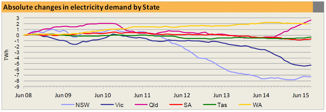 Qld_gas_electricity_explosion.png