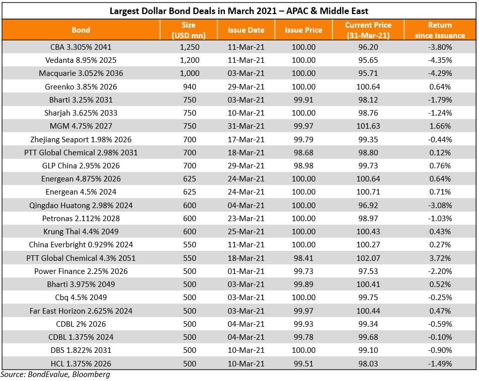 Mar_Largest Deals_APAC&ME