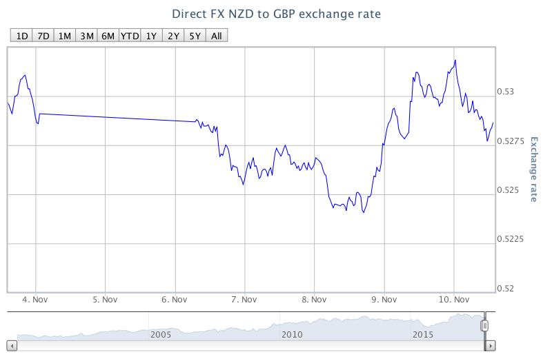 NZD/GBP