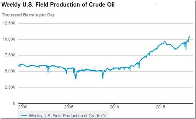 March 24 2018 oil production thru March 16
