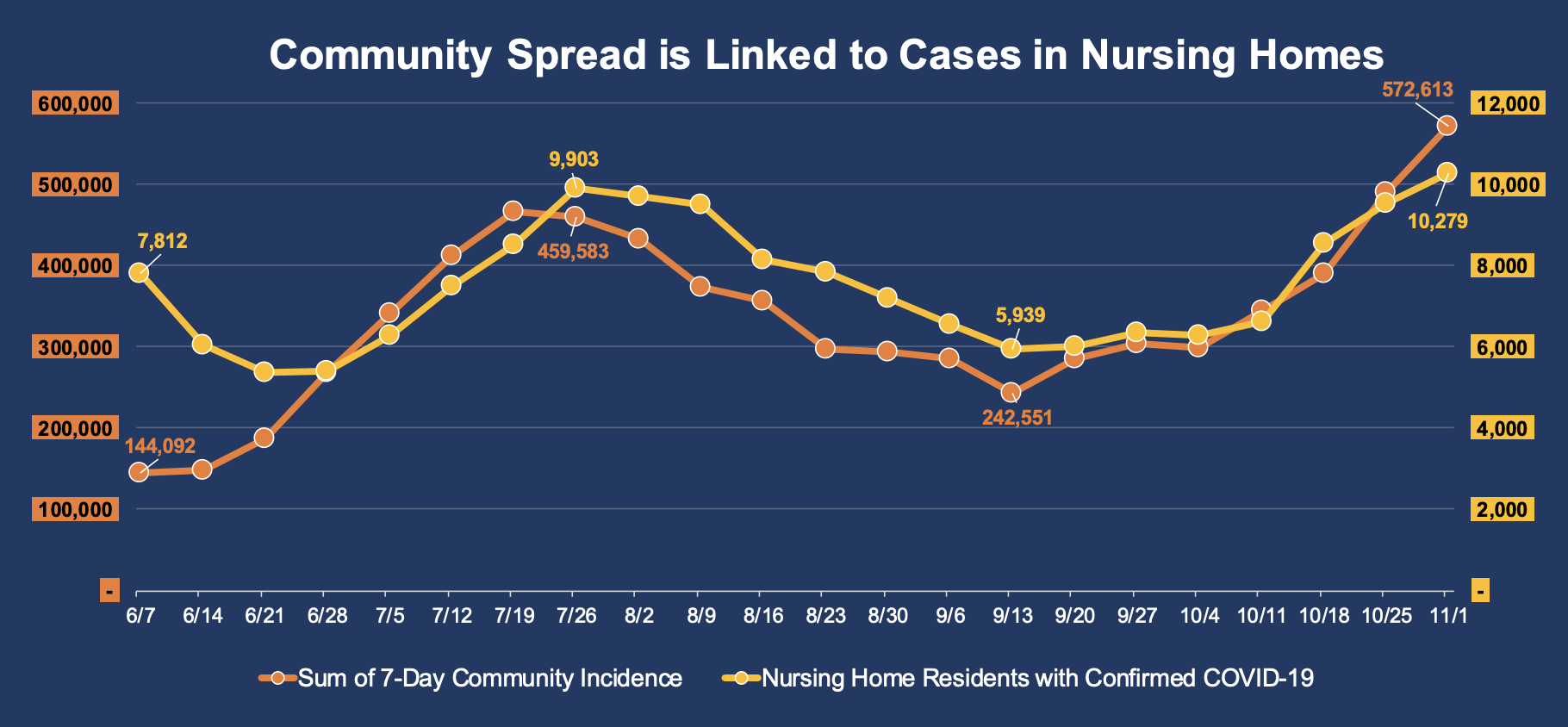 Community Spread Is Linked To Cases in Nursing Homes