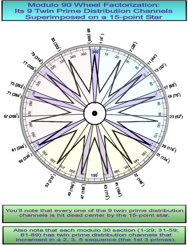 Modulo 90 Prime espiral Sieve e 15-Point Estrela sobrepor