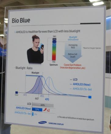 SDC bio-blue poster at SID 2016