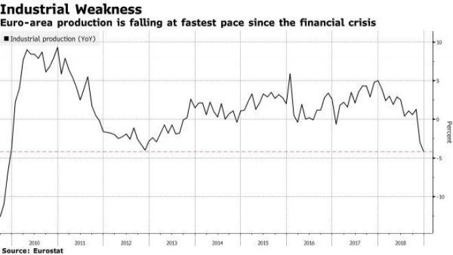 Euro-area Industrial Weakness, 2010 - 2019