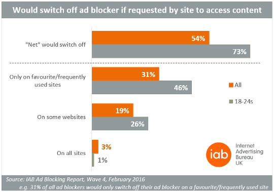 Would switch off ad blocker if requested