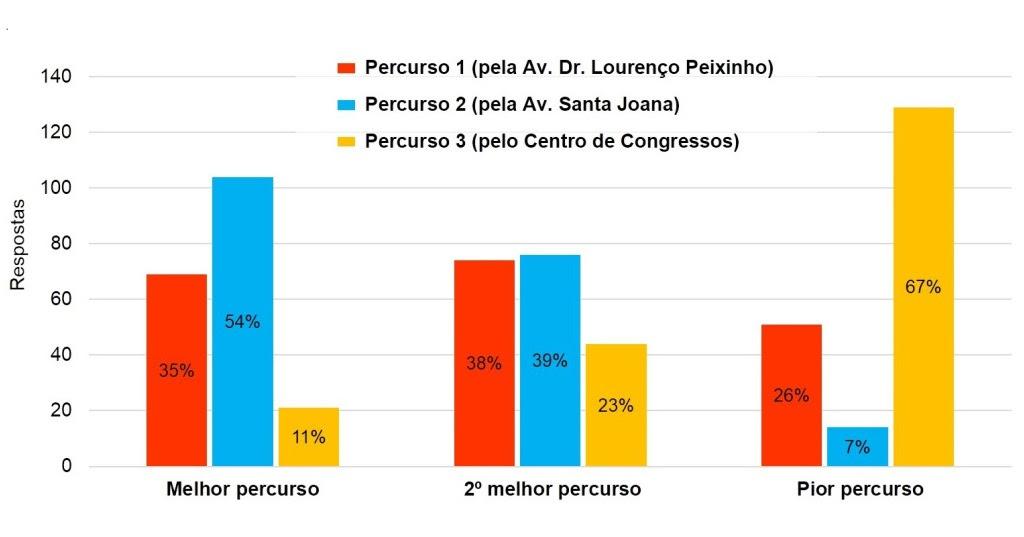 Utilizadores de bicicleta discordam do percurso proposto para a ciclovia entre a Estação e a Universidade de Aveiro