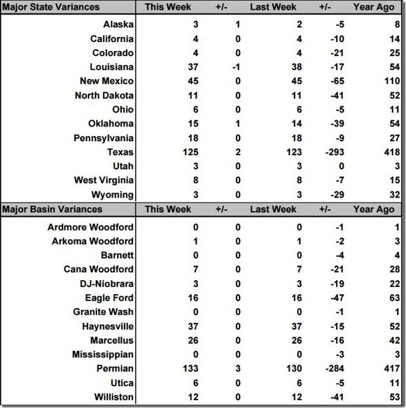 October 23 2020 rig count summary