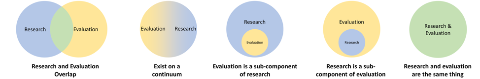 How evaluation and research are related diagram