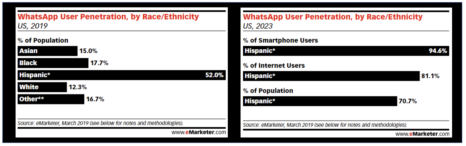 WhatsApp penetration by race and ethnicity shows high adoption in the Hispanic community