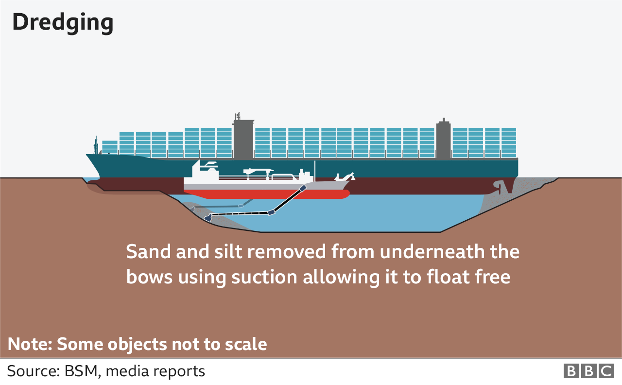 Graphic showing how dredgers could be used by salvage teams will attempt to refloat the Ever Given, using suction to remove sand and silt from below the vessel.