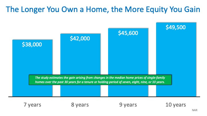 HowMuch Housing Wealth Can You Build in a Decade? | MyKCM
