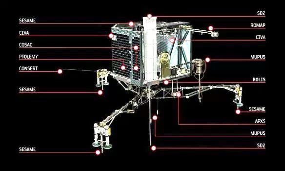 Rosetta Land Probe