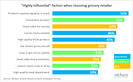Highly influential factors when choosing grocery retailer