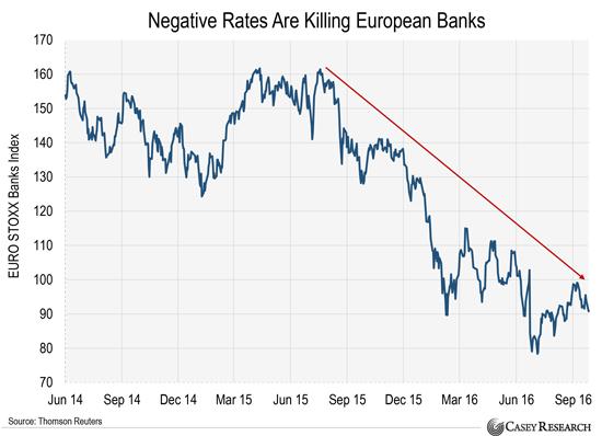 [Image: negative-rates-are-killing-european-banks-1.png]