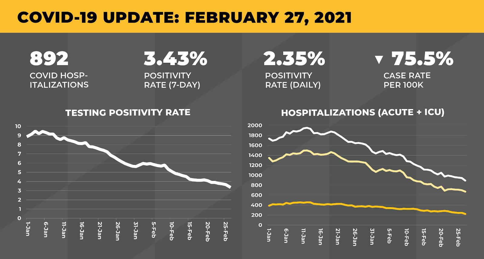 covid data update graphic