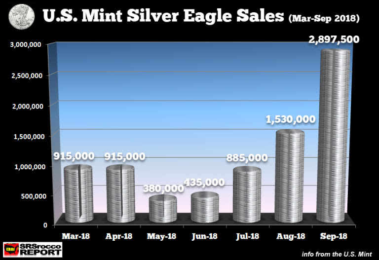 US mint silver eagle sales september 2018