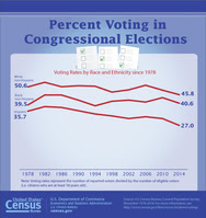 Congressional Voting