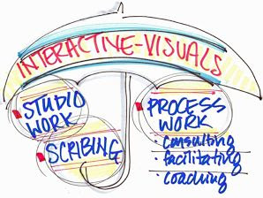 Fundamentals of Interactive-Visuals Online