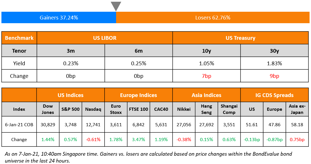 US Benchmark & Global Indices 7 Jan