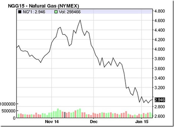 January 10 2015 nat gas