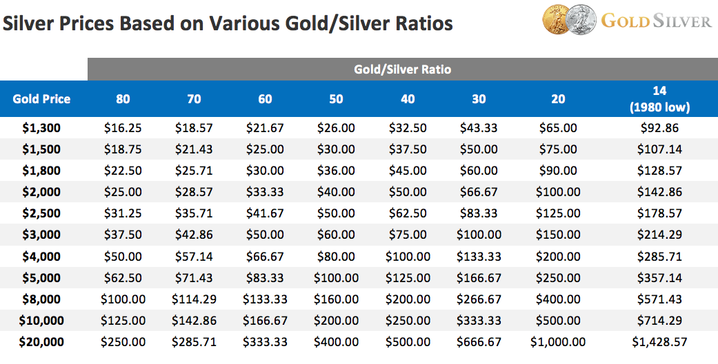 Silver-Prices-Based-on-Various-Silver-to-Gold-Ratios