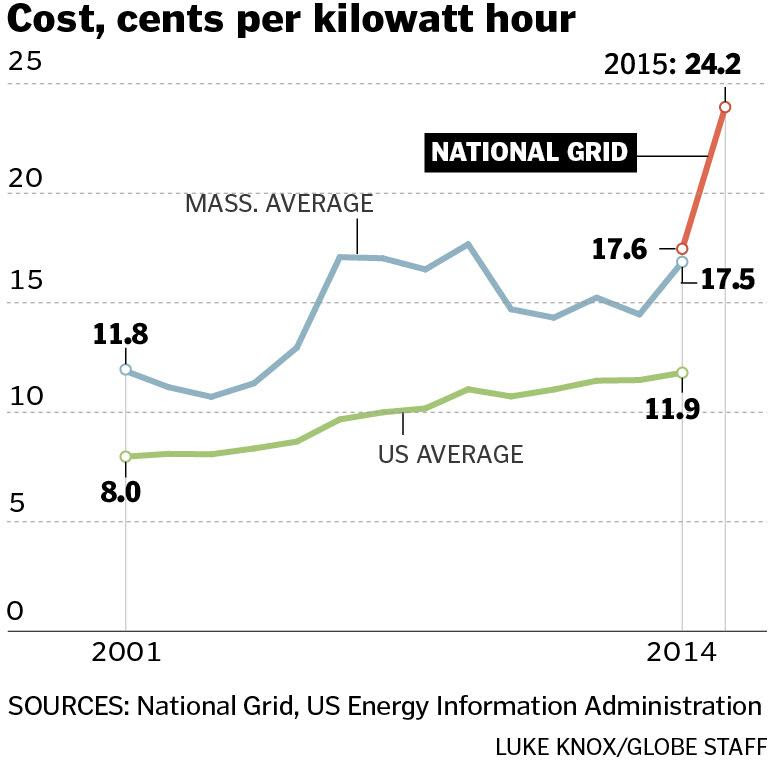costs, cents per KwH