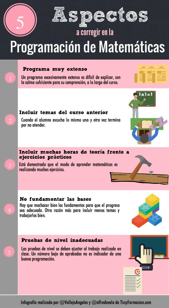 5 aspectos a corregir en la programación de Matemáticas
