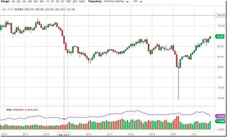 October 8 2012 oil prices