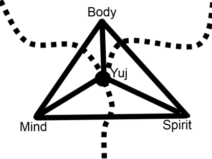 Merging of Body, Mind and Spirit