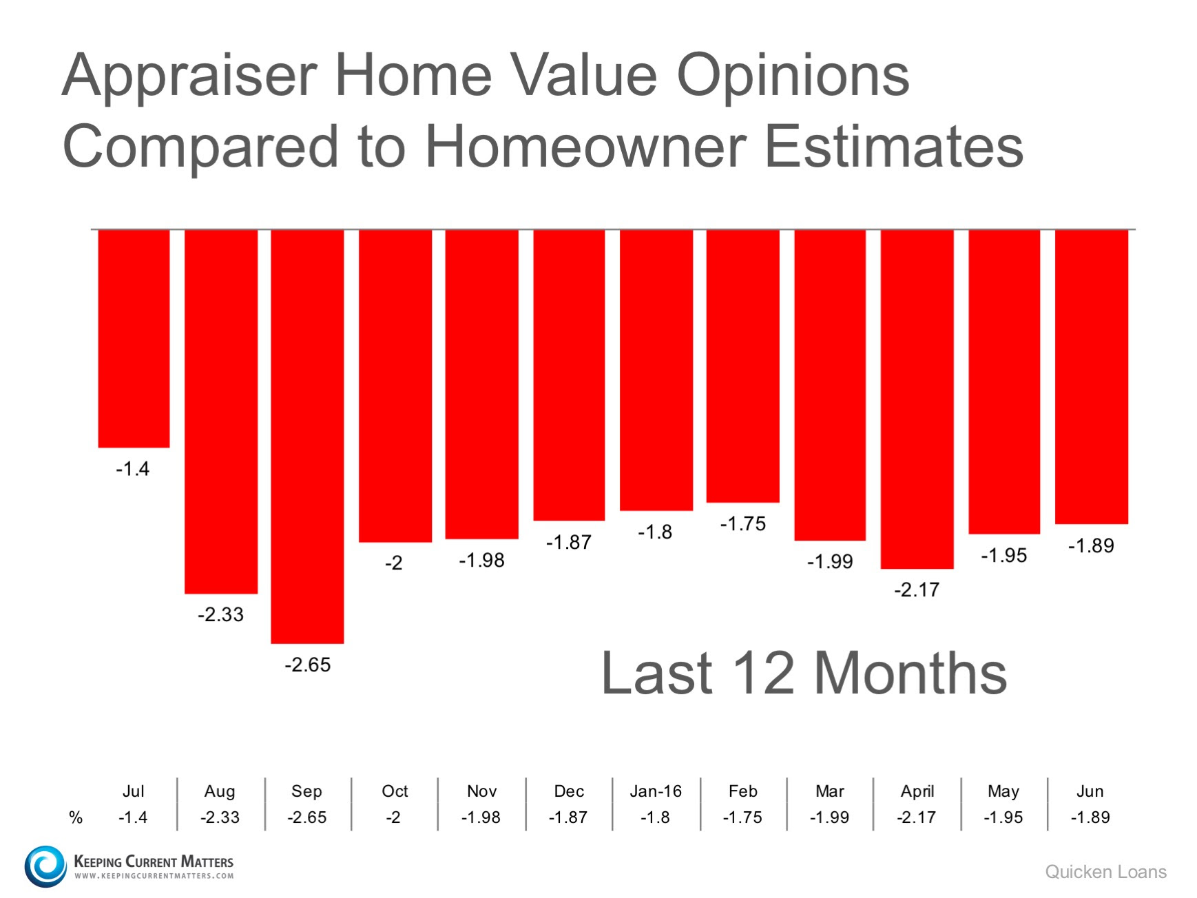 Gap Between Homeowner's & Appraiser's Opinions Narrows Slightly | Keeping Current Matters