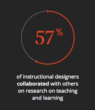 Image showing 57% of instructional designers collaborated with others on research