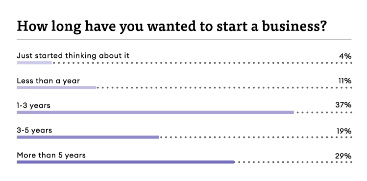 How long have you wanted to start a business