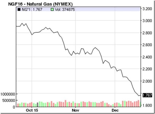 Decmeber 19 2015 natural gas